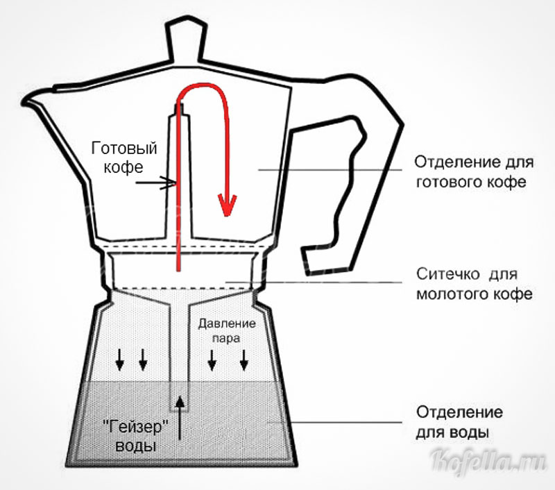 Составные части устройства