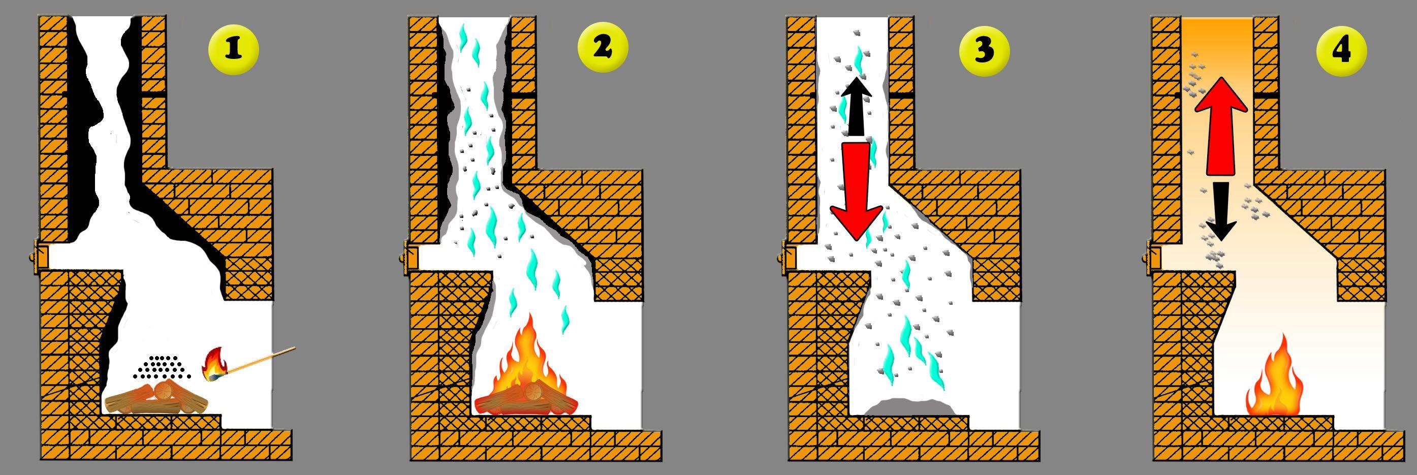 Как почистить дымоходы русской печи обследование дымоходов и вентканалов периодичность